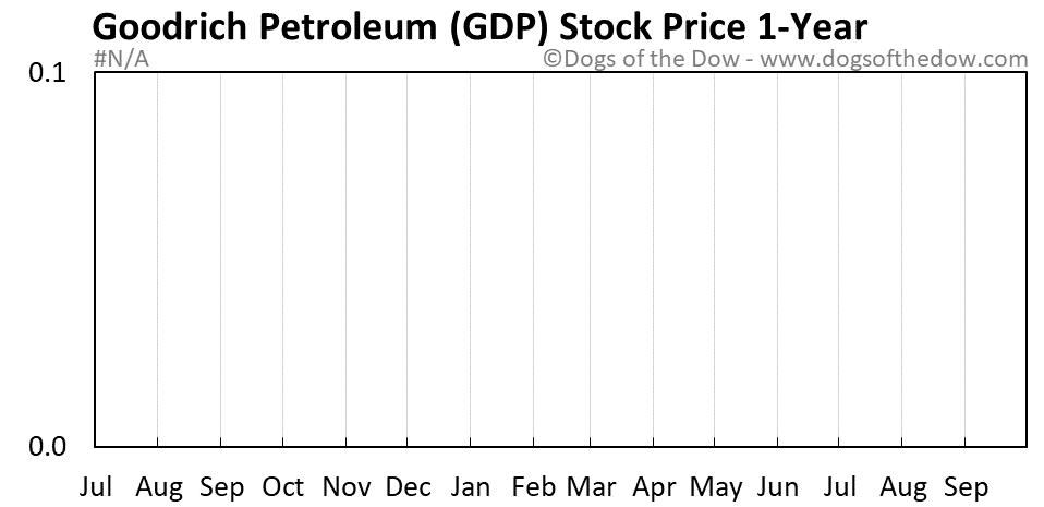 GDP 1-year stock price chart
