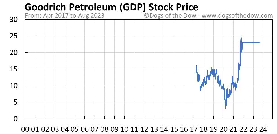 GDP stock price chart