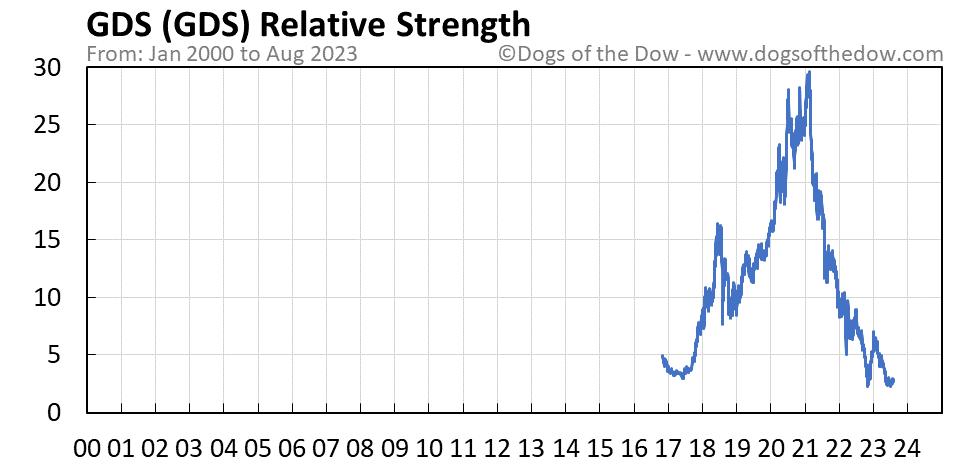 GDS relative strength chart