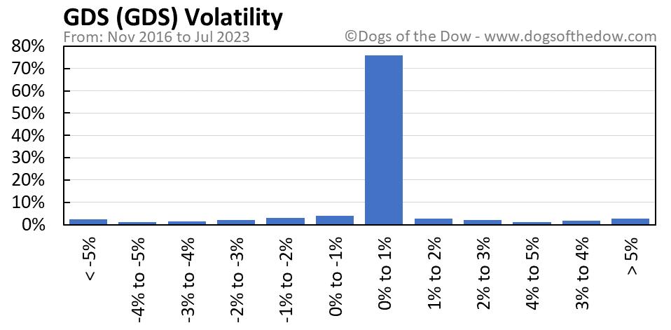 GDS volatility chart