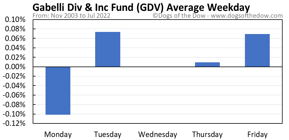 GDV average weekday chart