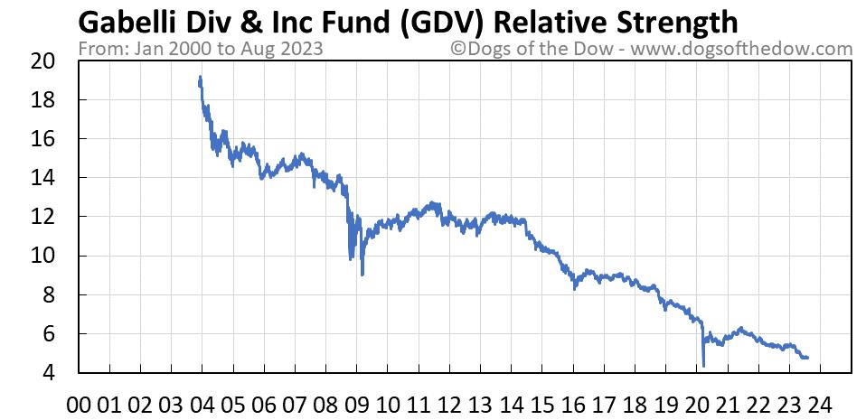 GDV relative strength chart