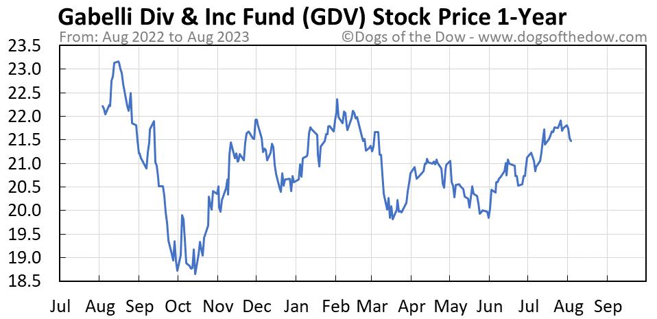 GDV 1-year stock price chart