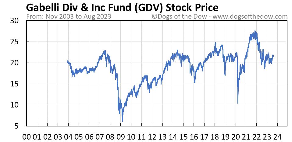 GDV stock price chart