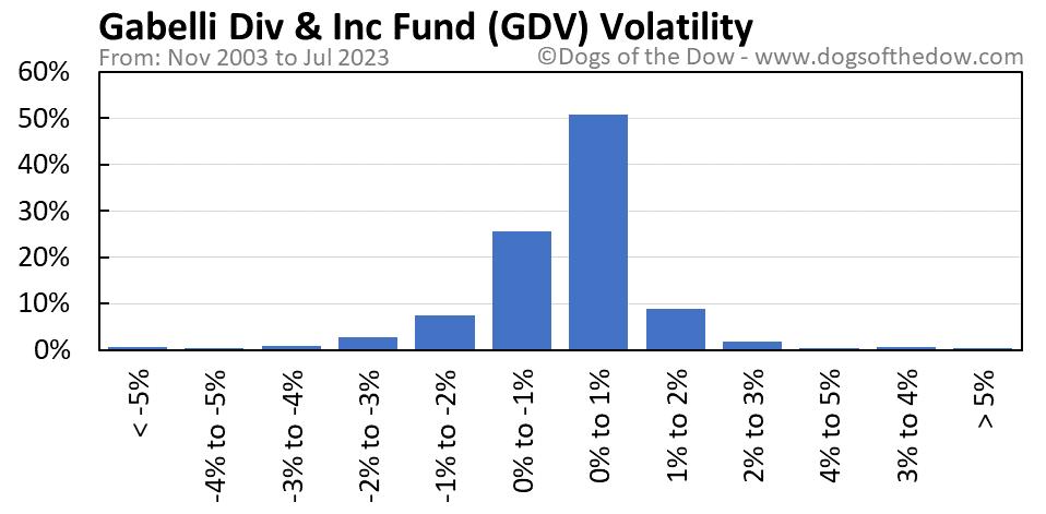 GDV volatility chart