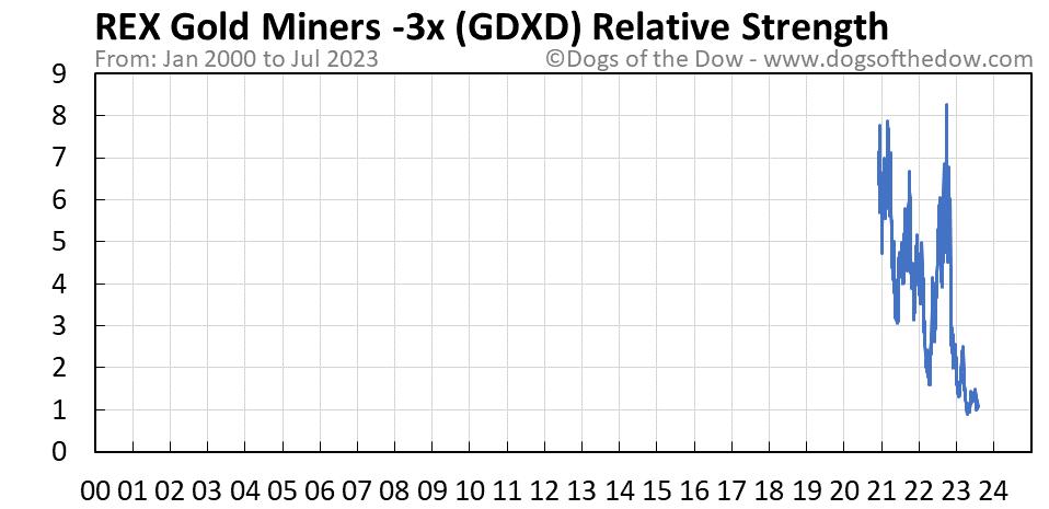 GDXD relative strength chart