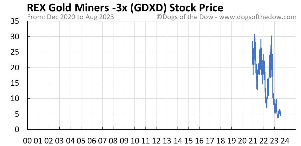 GDXD stock price chart