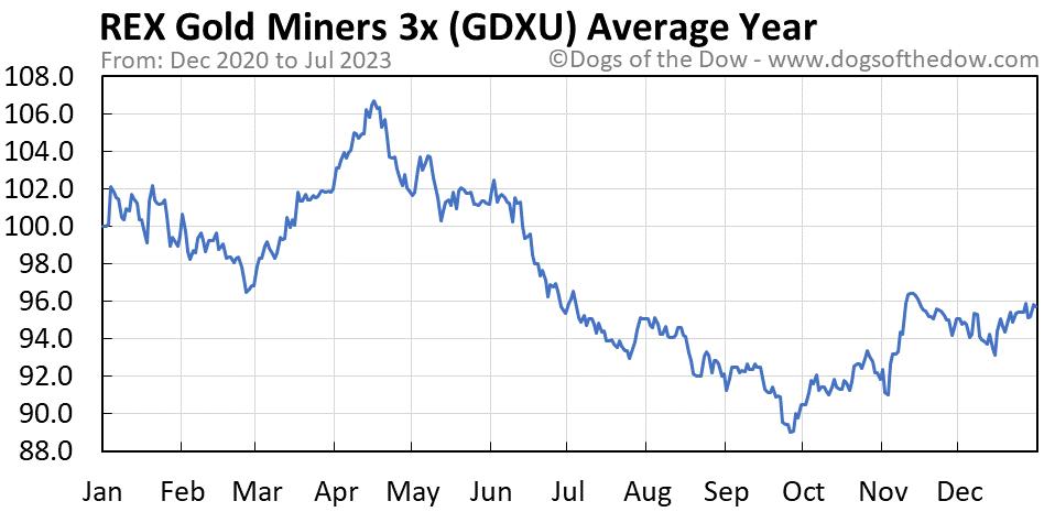 GDXU average year chart