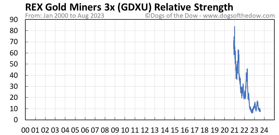 GDXU relative strength chart