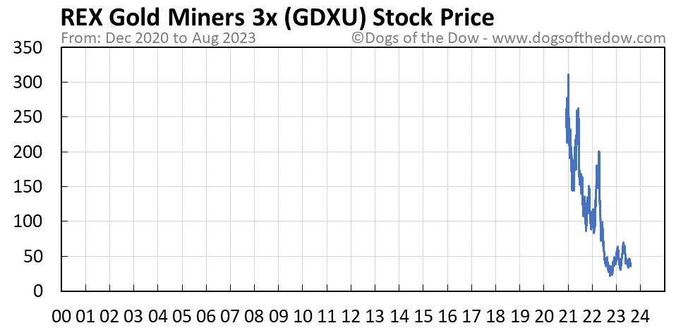 GDXU stock price chart