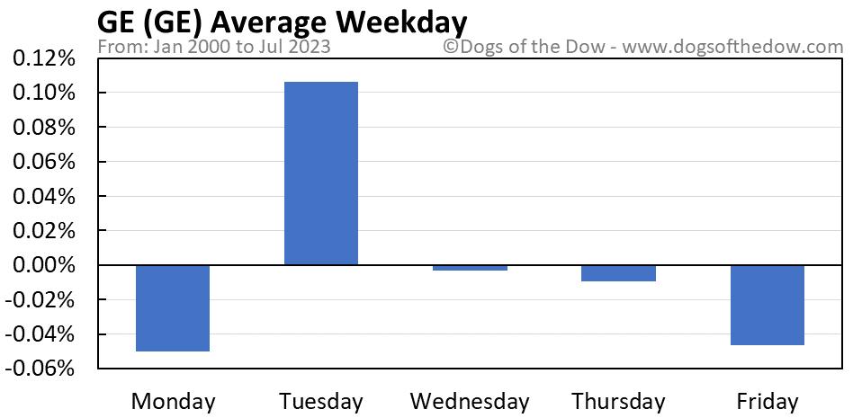 GE average weekday chart