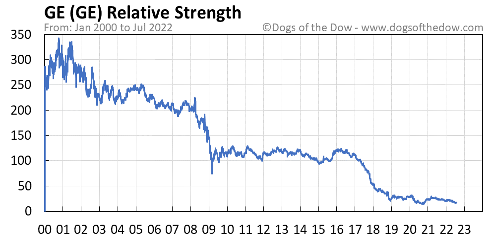 GE relative strength chart