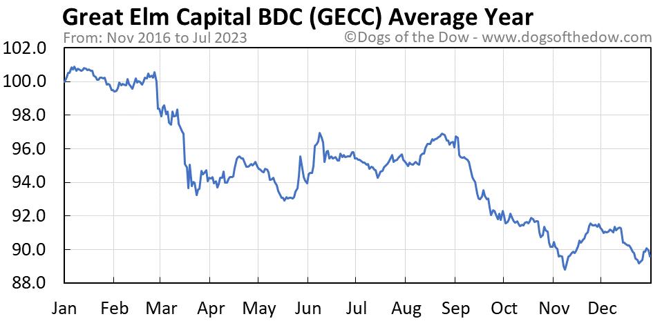 GECC average year chart