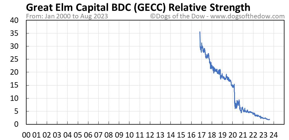 GECC relative strength chart