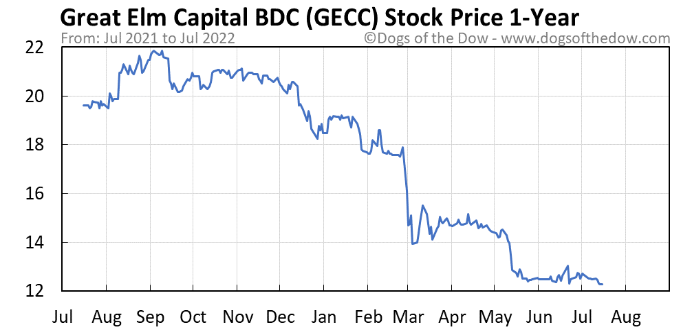 GECC 1-year stock price chart