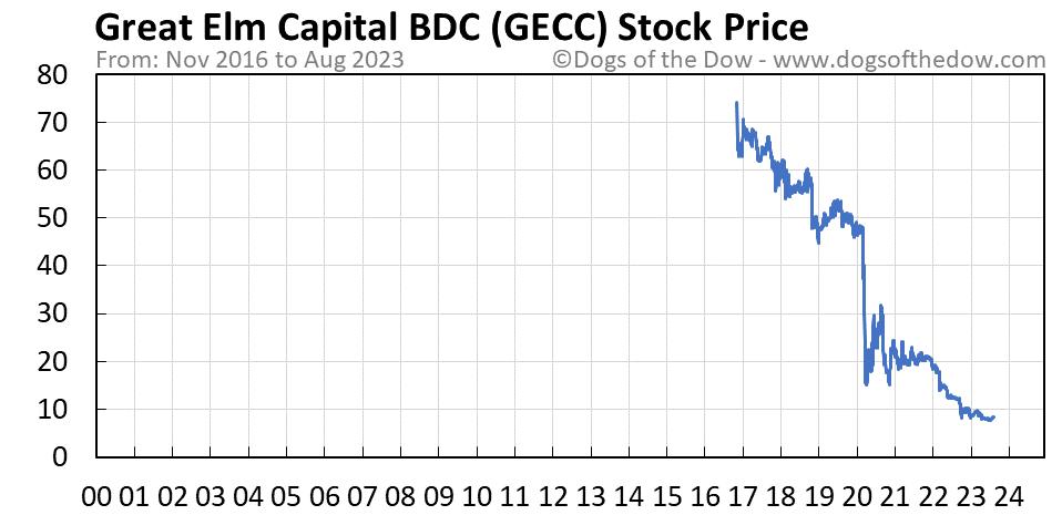 GECC stock price chart