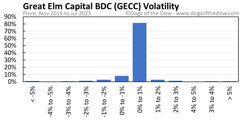 GECC volatility chart
