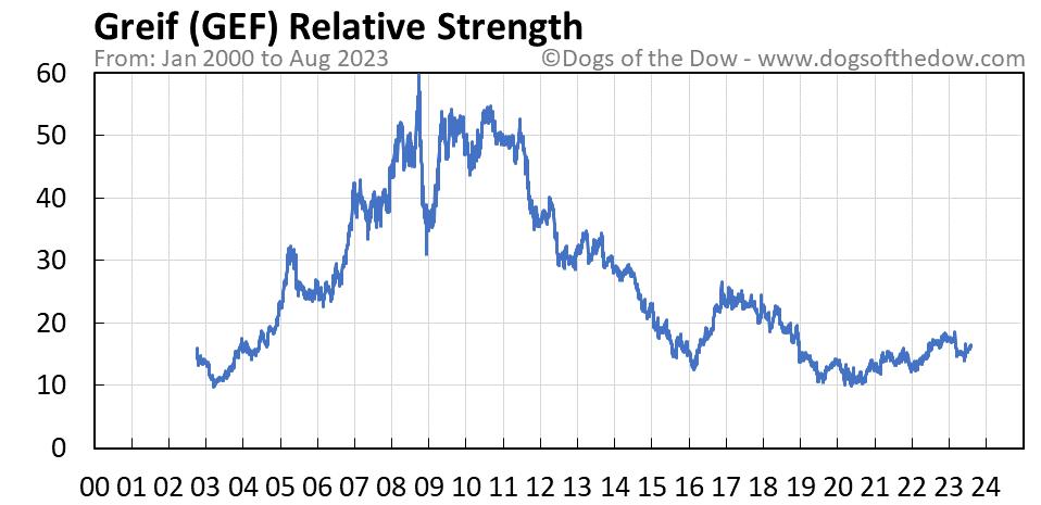 GEF relative strength chart