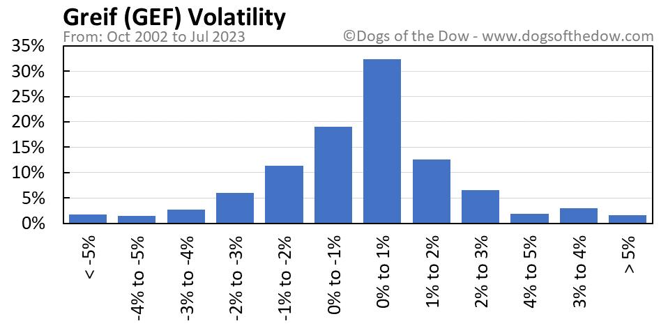 GEF volatility chart