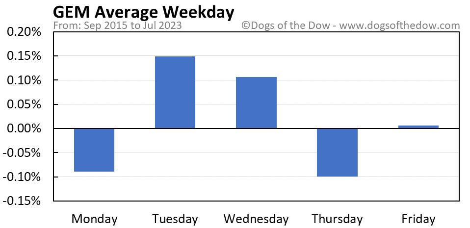 GEM average weekday chart