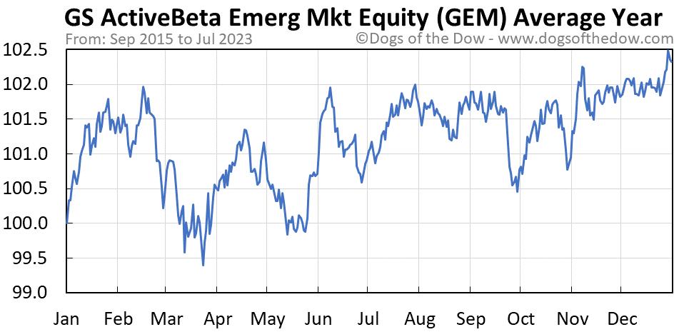 GEM average year chart