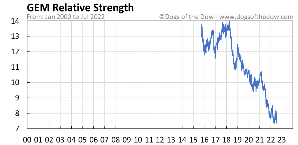 GEM relative strength chart