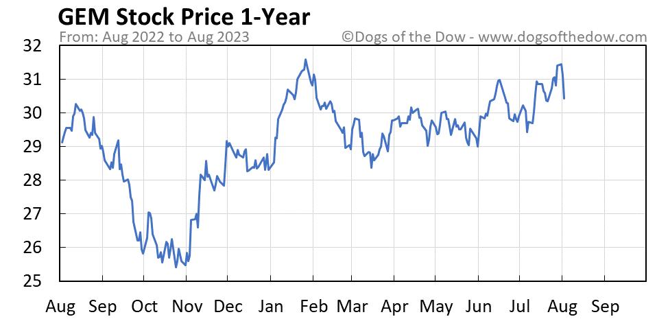 GEM 1-year stock price chart