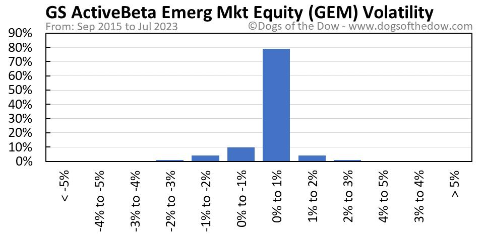 GEM volatility chart