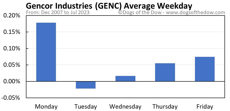 GENC average weekday chart