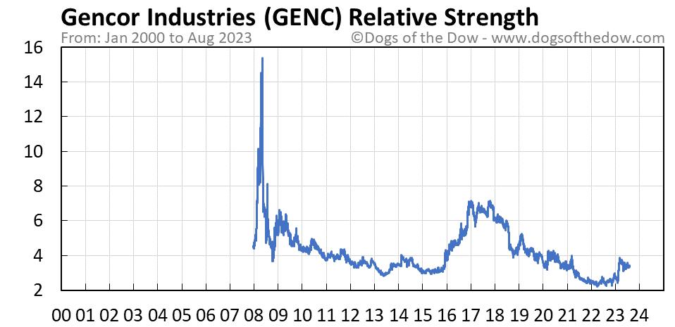 GENC relative strength chart