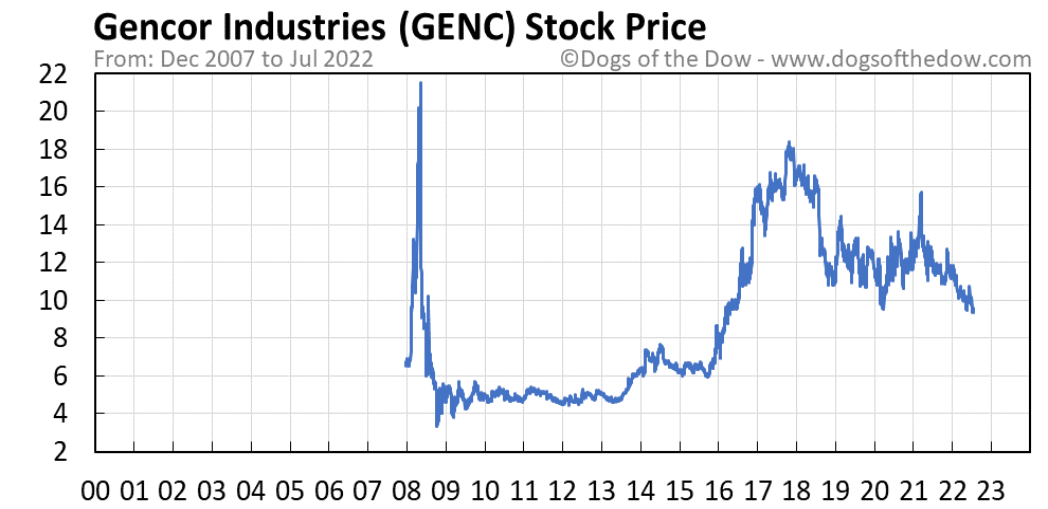 GENC stock price chart