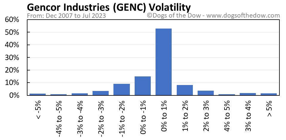GENC volatility chart