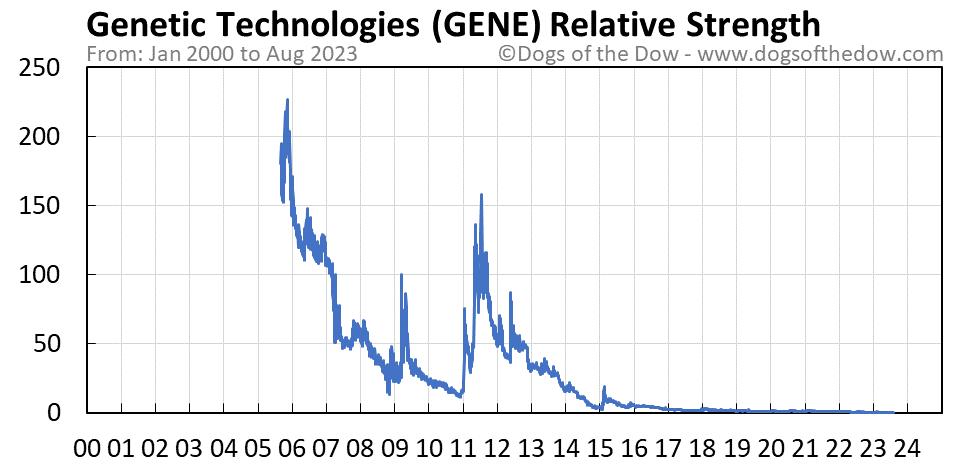 GENE relative strength chart