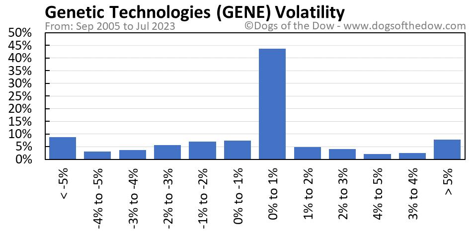 GENE volatility chart