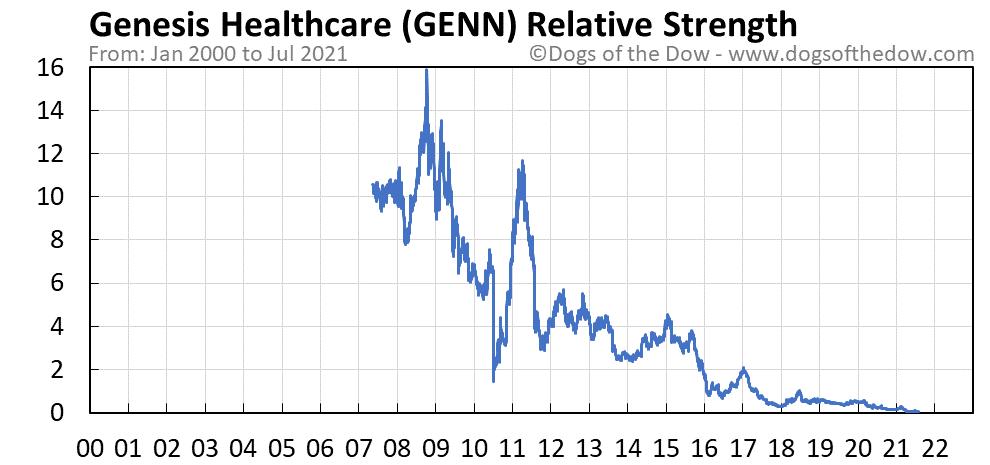 GENN relative strength chart