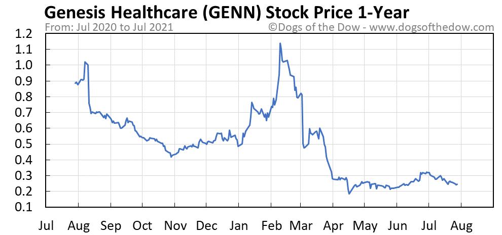 GENN 1-year stock price chart