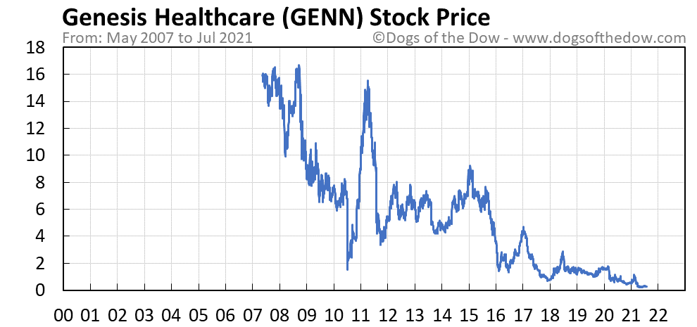 GENN stock price chart