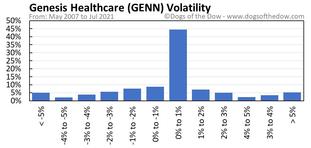 GENN volatility chart