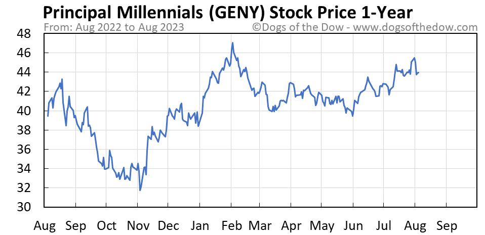 GENY 1-year stock price chart