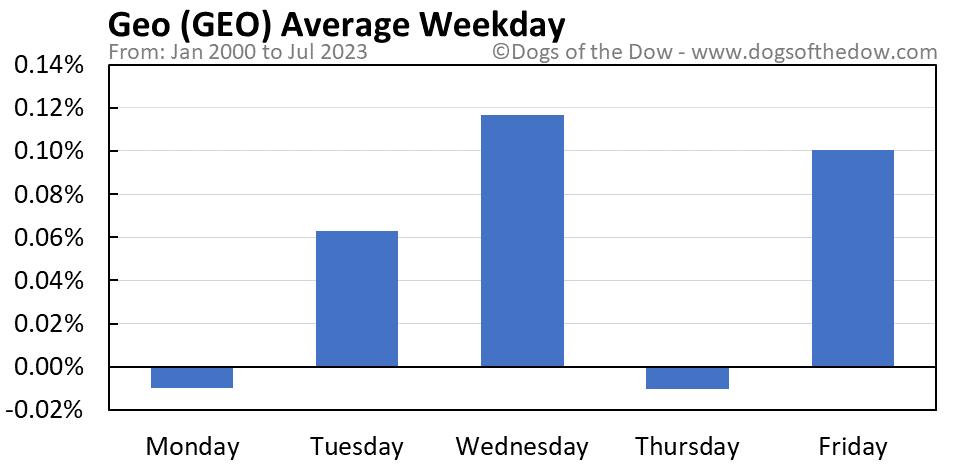 GEO average weekday chart