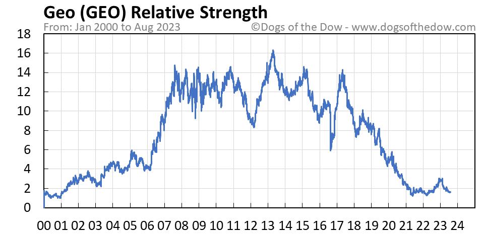 GEO relative strength chart