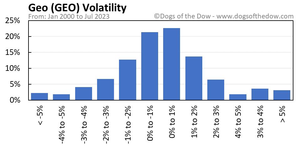 GEO volatility chart