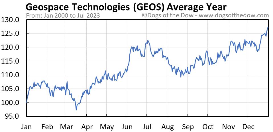 GEOS average year chart