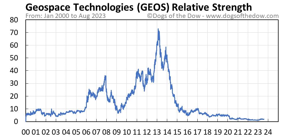GEOS relative strength chart