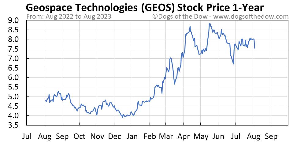 GEOS 1-year stock price chart