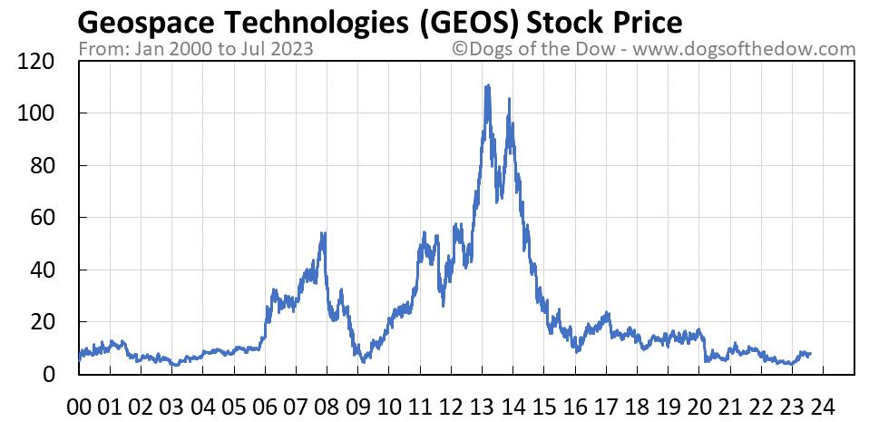 GEOS stock price chart