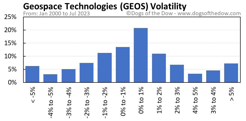 GEOS volatility chart