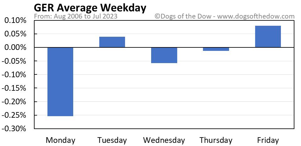 GER average weekday chart