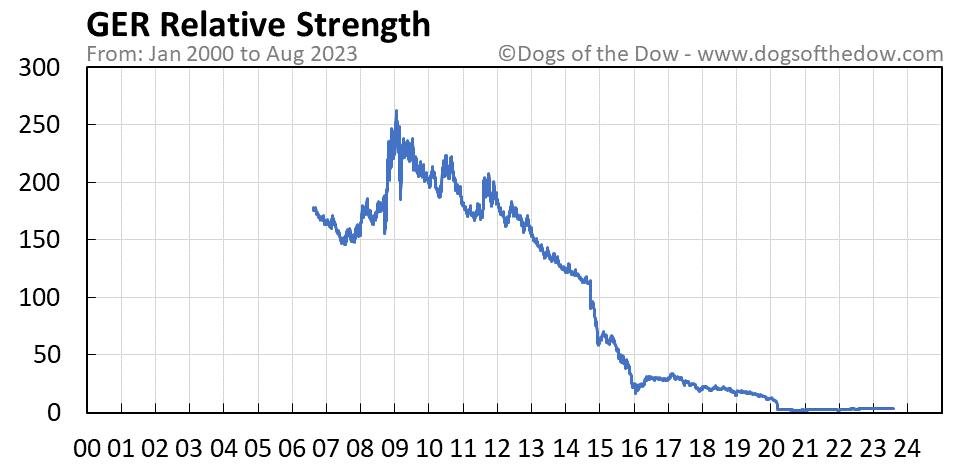 GER relative strength chart