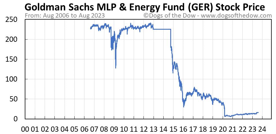 GER stock price chart